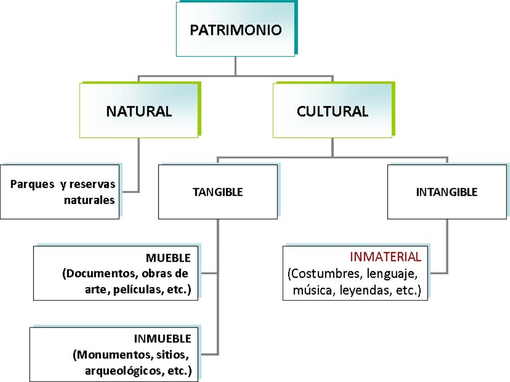 Clasificacion-Patrimonio