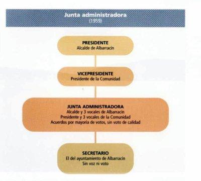 Junta administradora