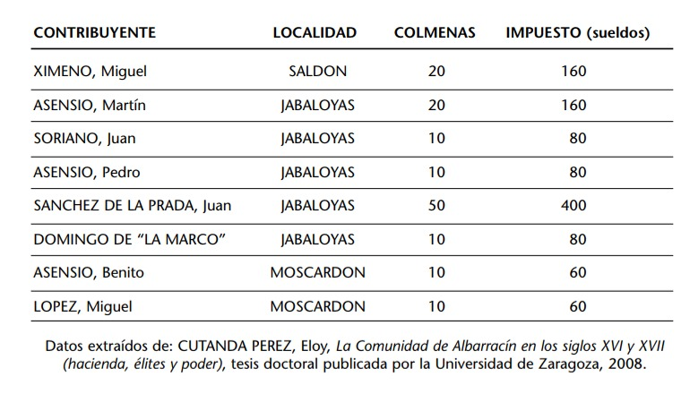 Cuadro_Colmenares_Cutanda